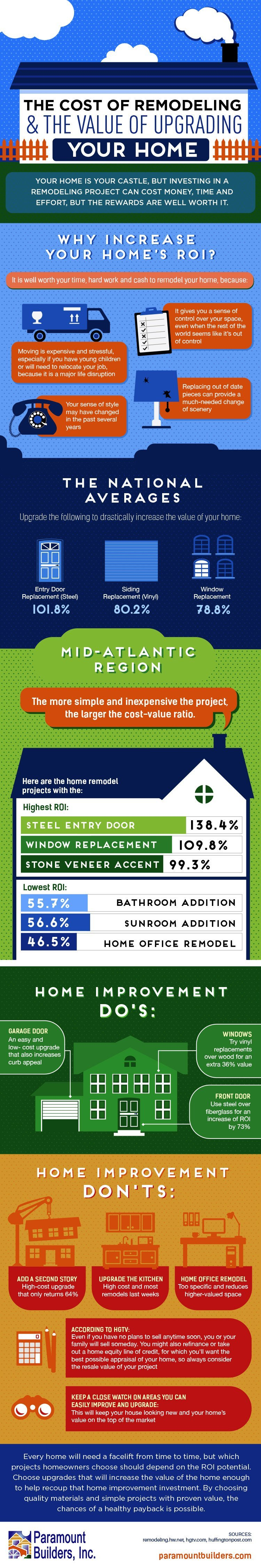 The Cost of Remodeling vs Value of Upgrading Your Home